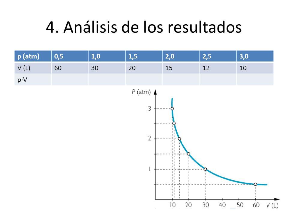 4. Análisis de los resultados