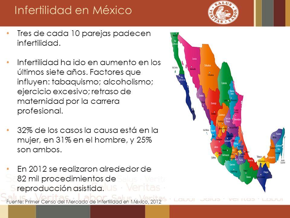 Infertilidad en México