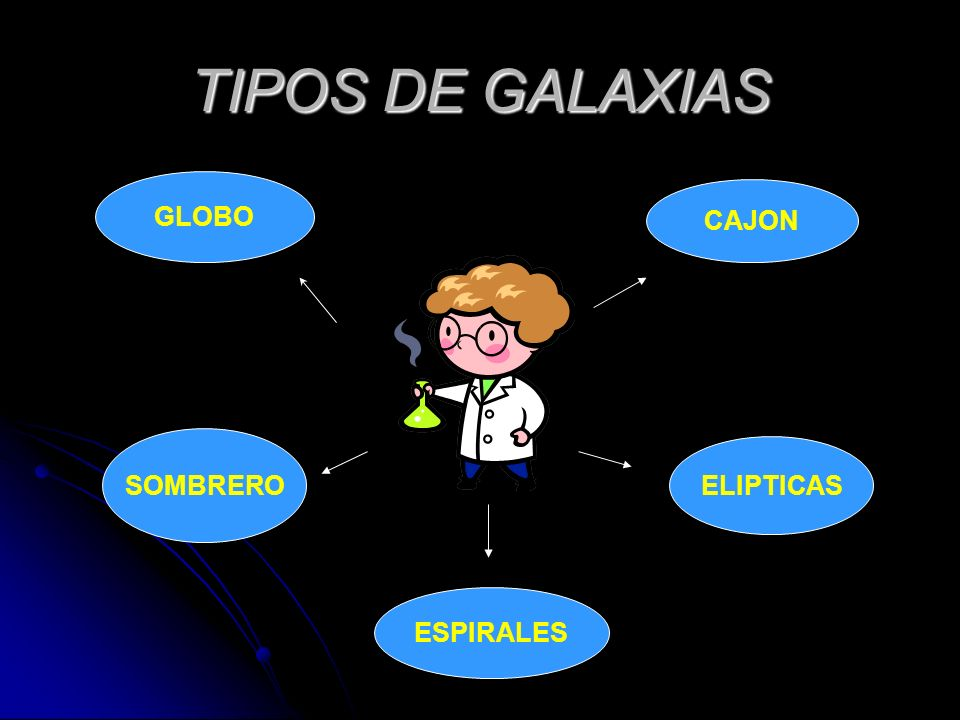 TIPOS DE GALAXIAS GLOBO CAJON SOMBRERO ELIPTICAS ESPIRALES