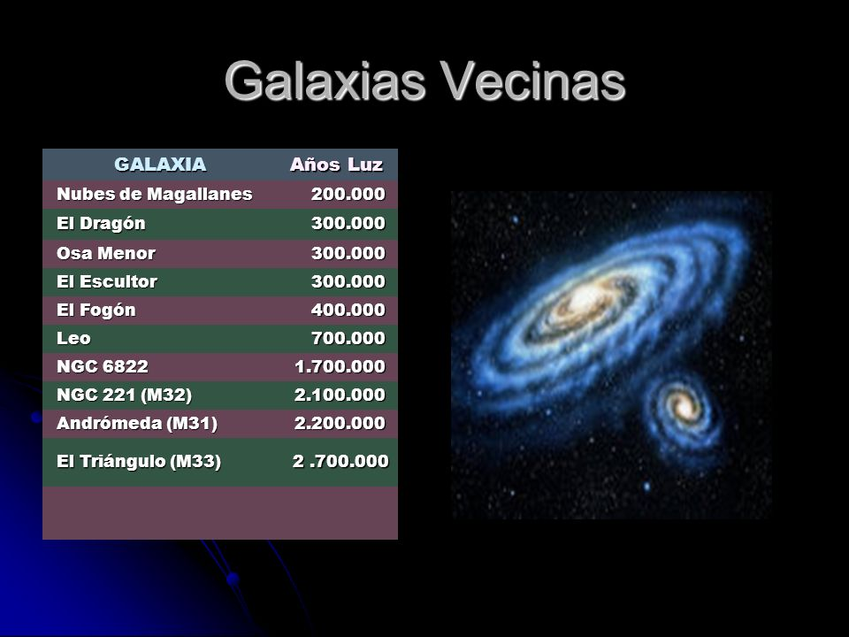 Galaxias Vecinas Años Luz GALAXIA Nubes de Magallanes 200.000
