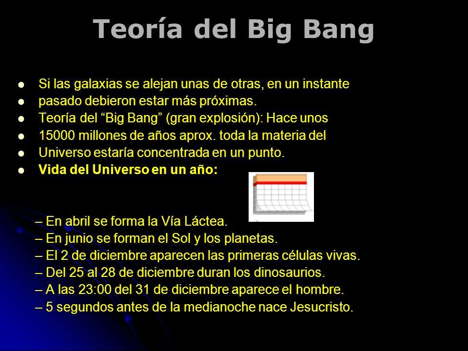 Teoría del Big Bang Si las galaxias se alejan unas de otras, en un instante. pasado debieron estar más próximas.