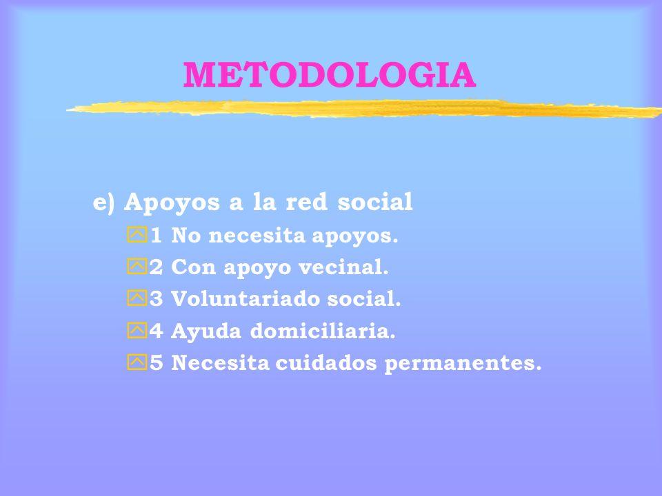 METODOLOGIA e) Apoyos a la red social 1 No necesita apoyos.