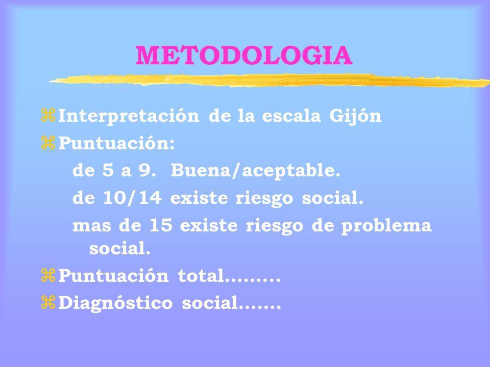 METODOLOGIA Interpretación de la escala Gijón Puntuación:
