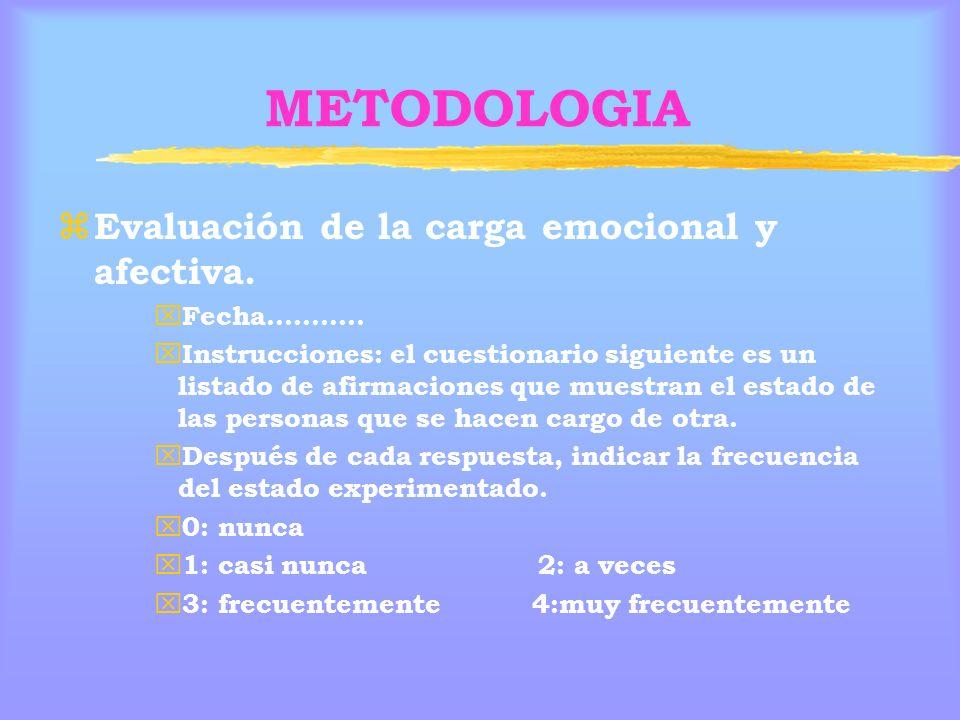 METODOLOGIA Evaluación de la carga emocional y afectiva. Fecha………..