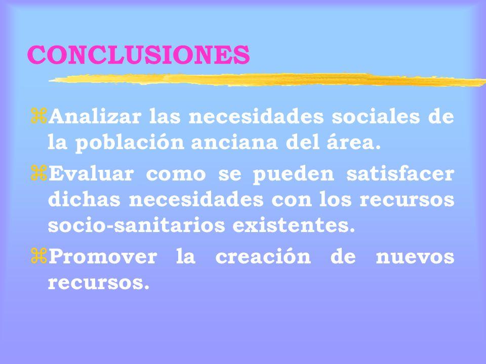 CONCLUSIONES Analizar las necesidades sociales de la población anciana del área.