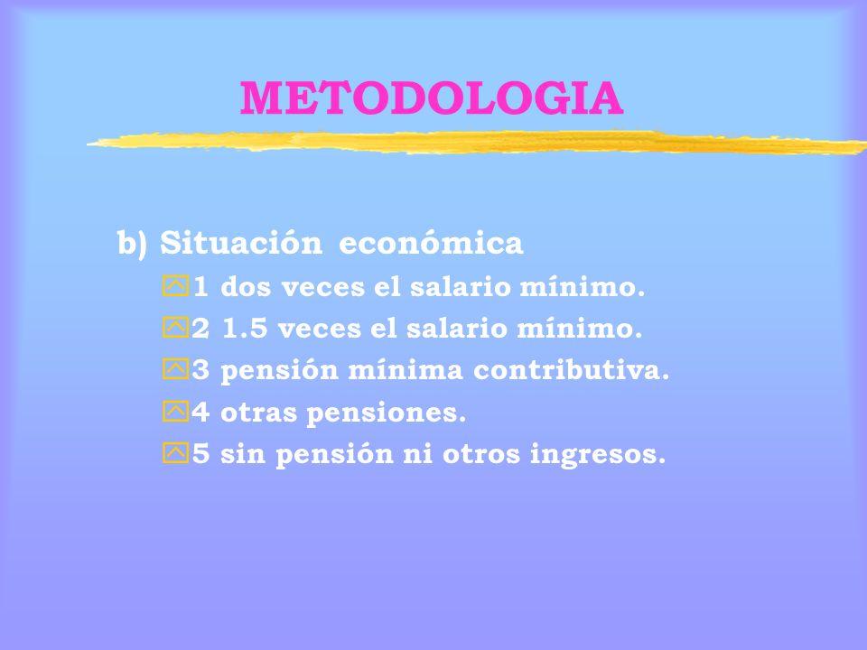 METODOLOGIA b) Situación económica 1 dos veces el salario mínimo.