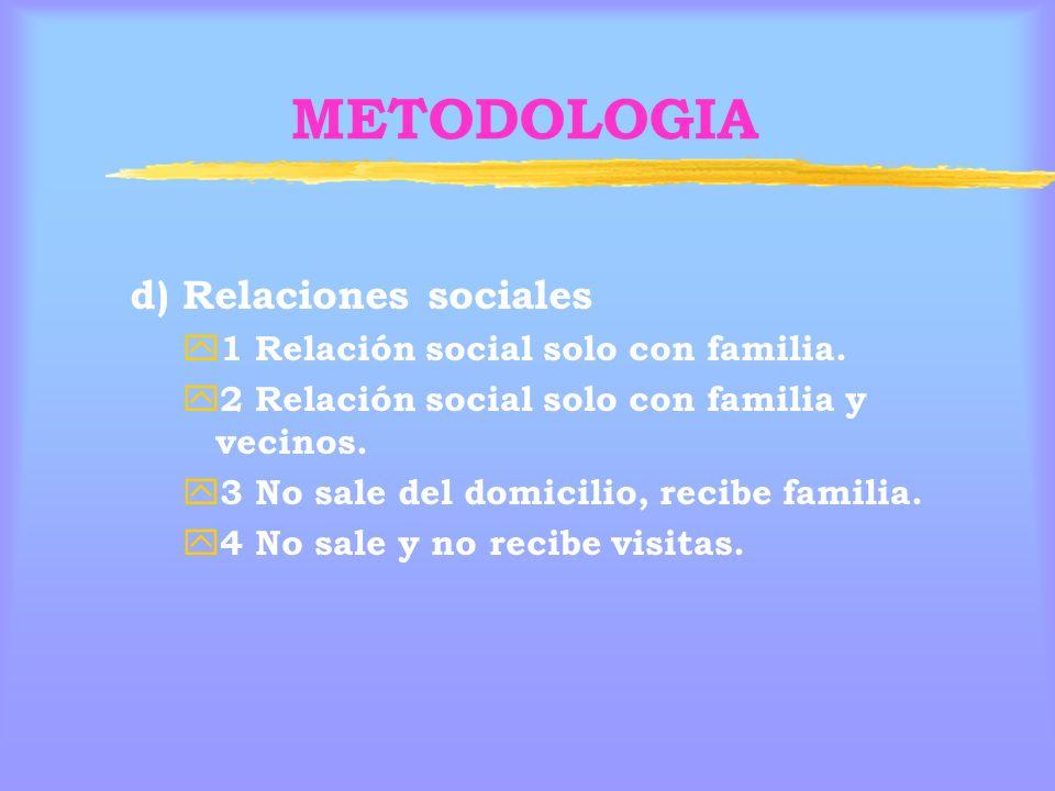 METODOLOGIA d) Relaciones sociales 1 Relación social solo con familia.