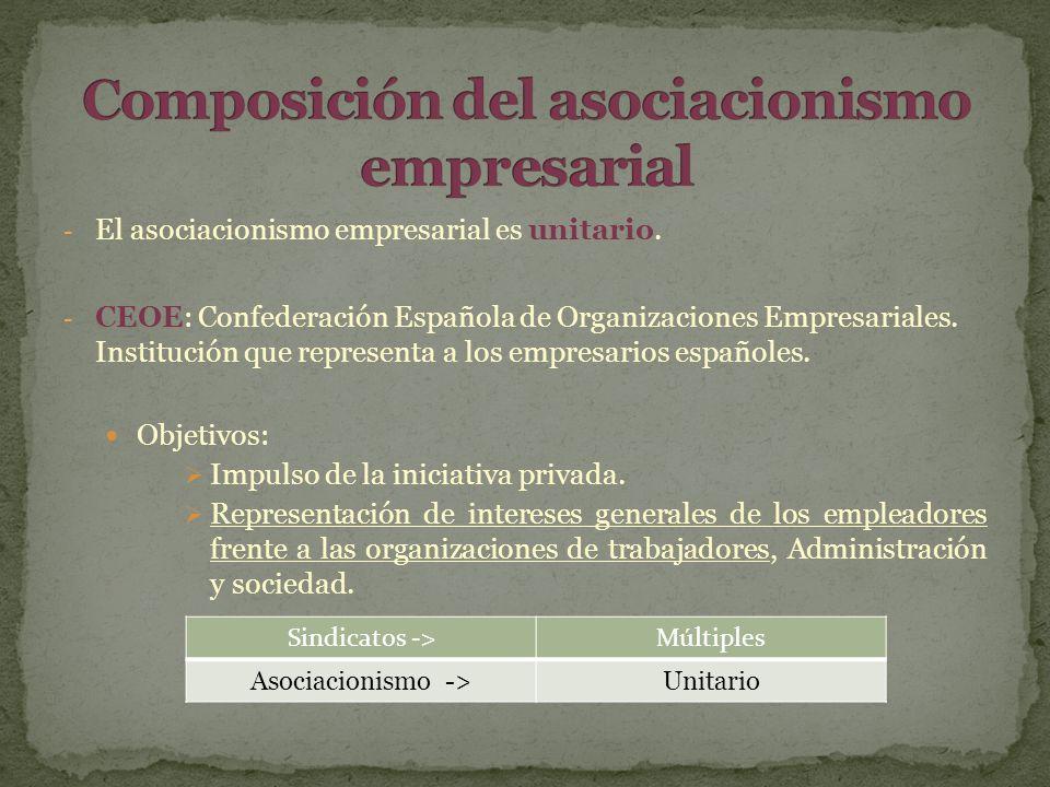 Composición del asociacionismo empresarial