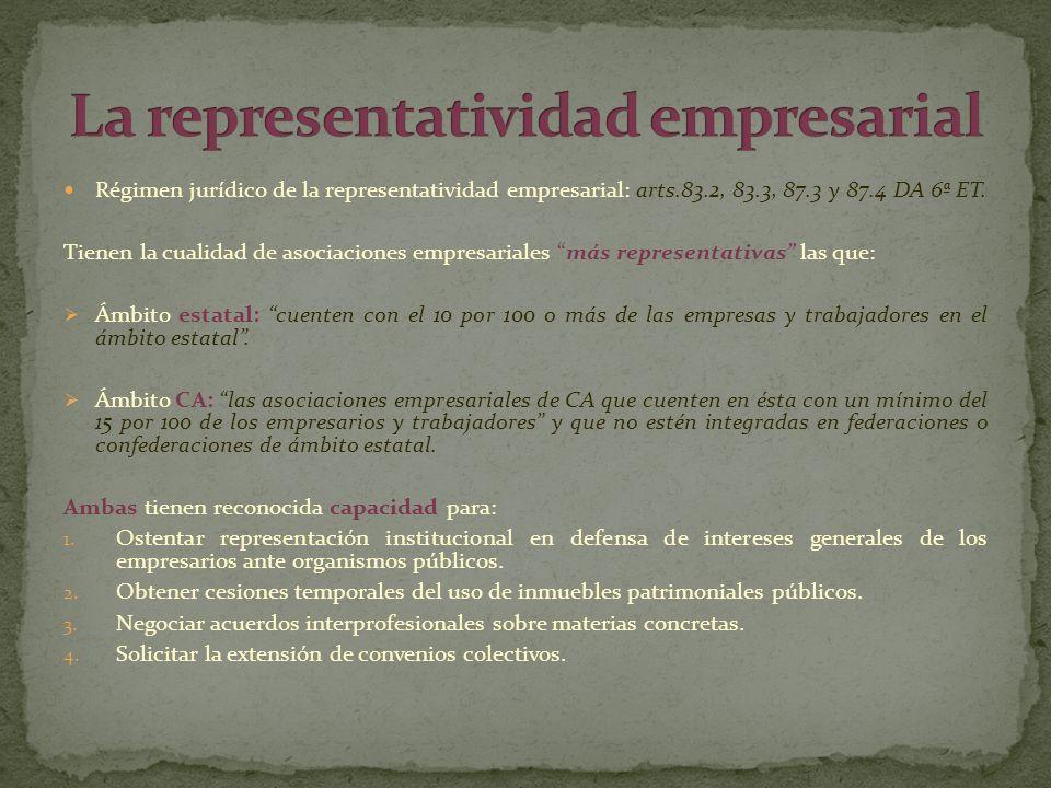 La representatividad empresarial