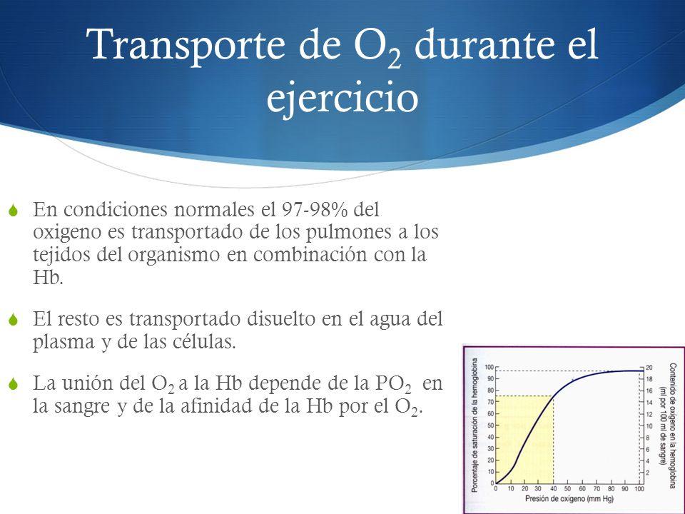 Transporte de O2 durante el ejercicio