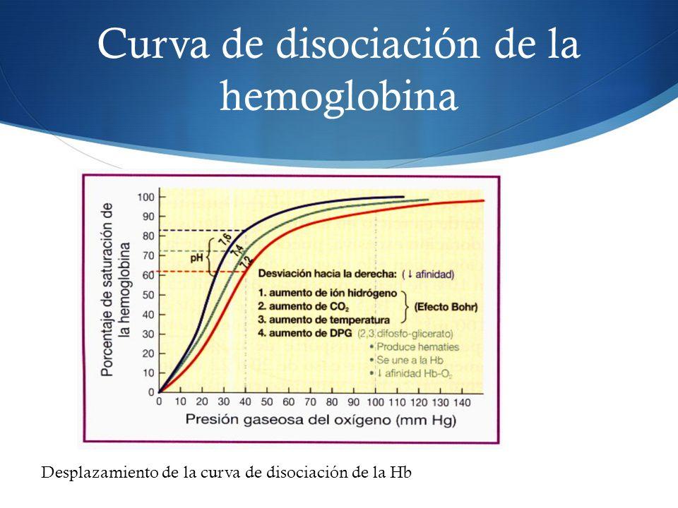 Curva de disociación de la hemoglobina