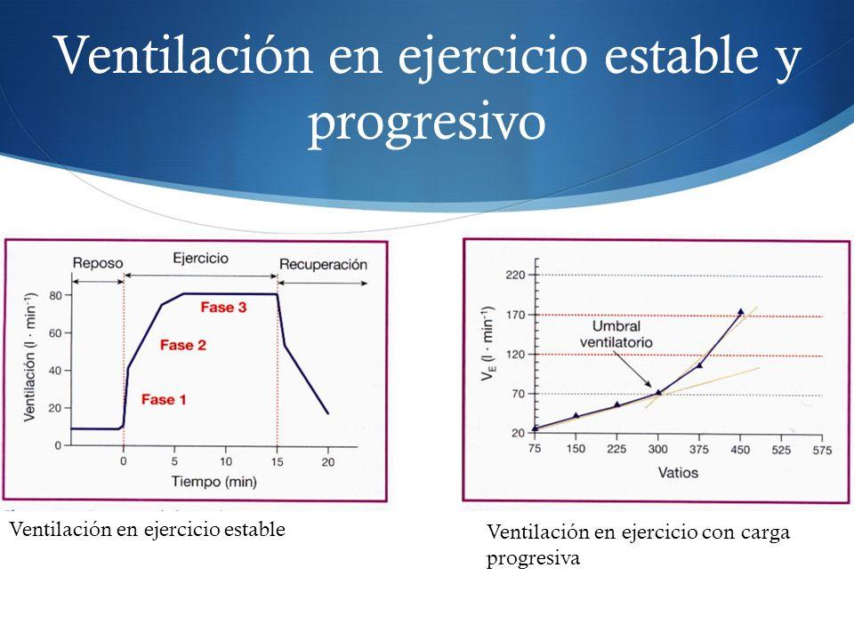 Ventilación en ejercicio estable y progresivo