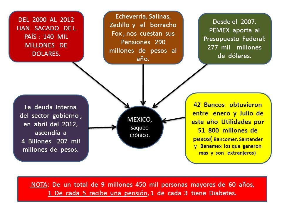 DEL 2000 AL 2012 HAN SACADO DE L PAÍS : 140 MIL MILLONES DE DOLARES.