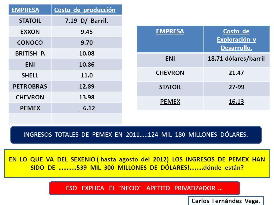 Costo de Exploración y Desarrollo.