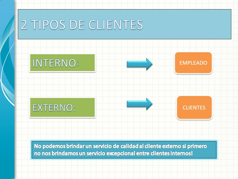 2 TIPOS DE CLIENTES INTERNO: EXTERNO: EMPLEADO CLIENTES