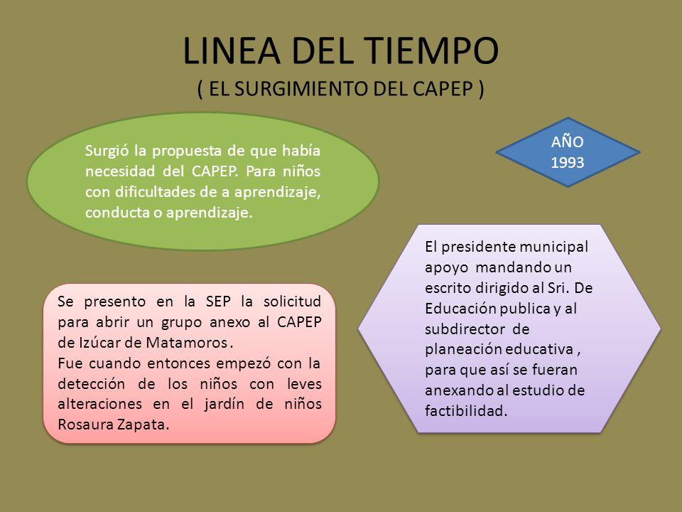 LINEA DEL TIEMPO ( EL SURGIMIENTO DEL CAPEP )