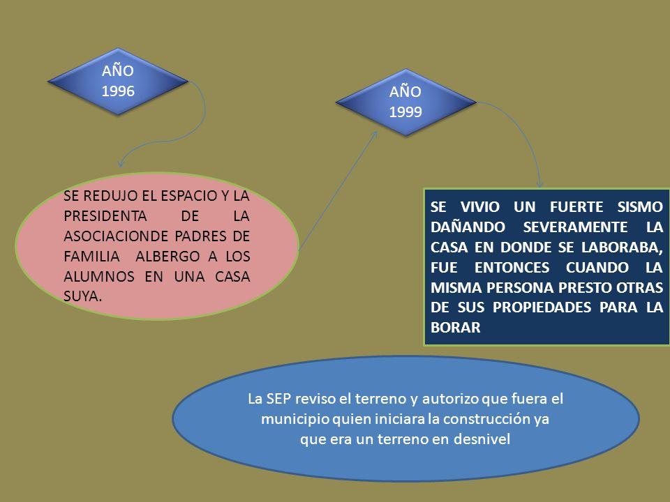 AÑO 1996 AÑO 1999. SE REDUJO EL ESPACIO Y LA PRESIDENTA DE LA ASOCIACIONDE PADRES DE FAMILIA ALBERGO A LOS ALUMNOS EN UNA CASA SUYA.