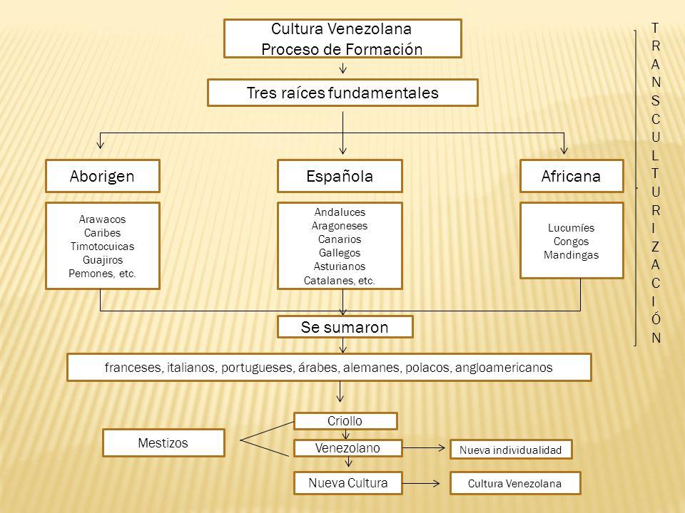 Tres raíces fundamentales