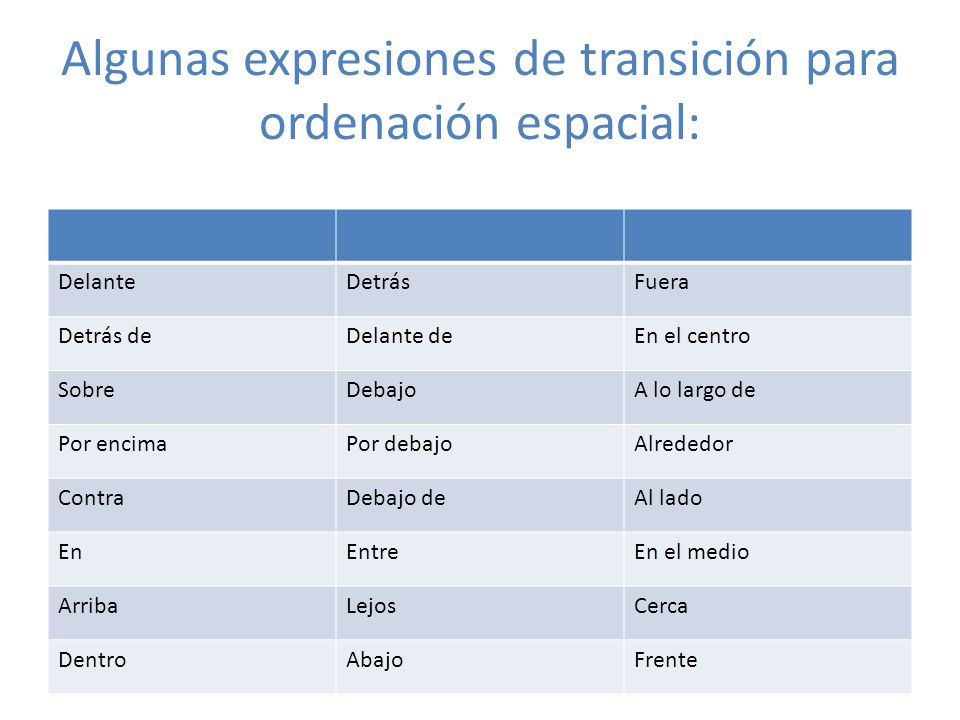 Algunas expresiones de transición para ordenación espacial: