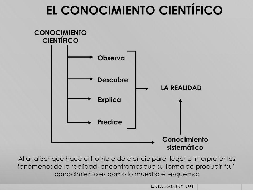Al analizar qué hace el hombre de ciencia para llegar a interpretar los fenómenos de la realidad, encontramos que su forma de producir su conocimiento es como lo muestra el esquema: