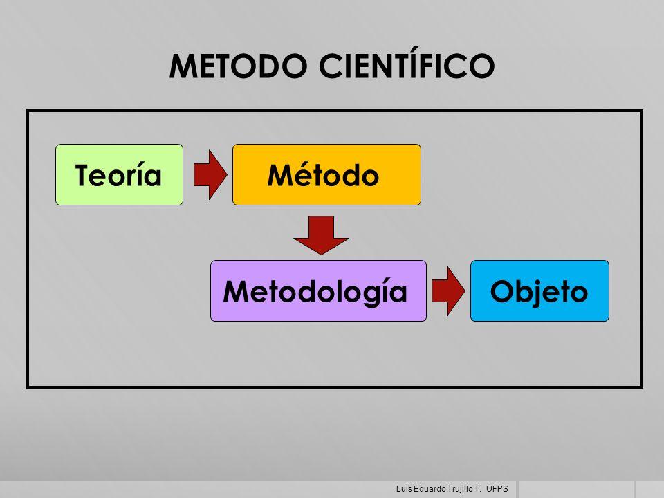 METODO CIENTÍFICO Teoría Método Metodología Objeto