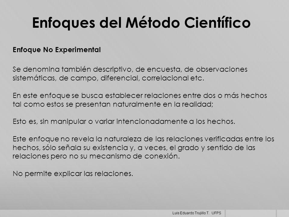 Enfoques del Método Científico