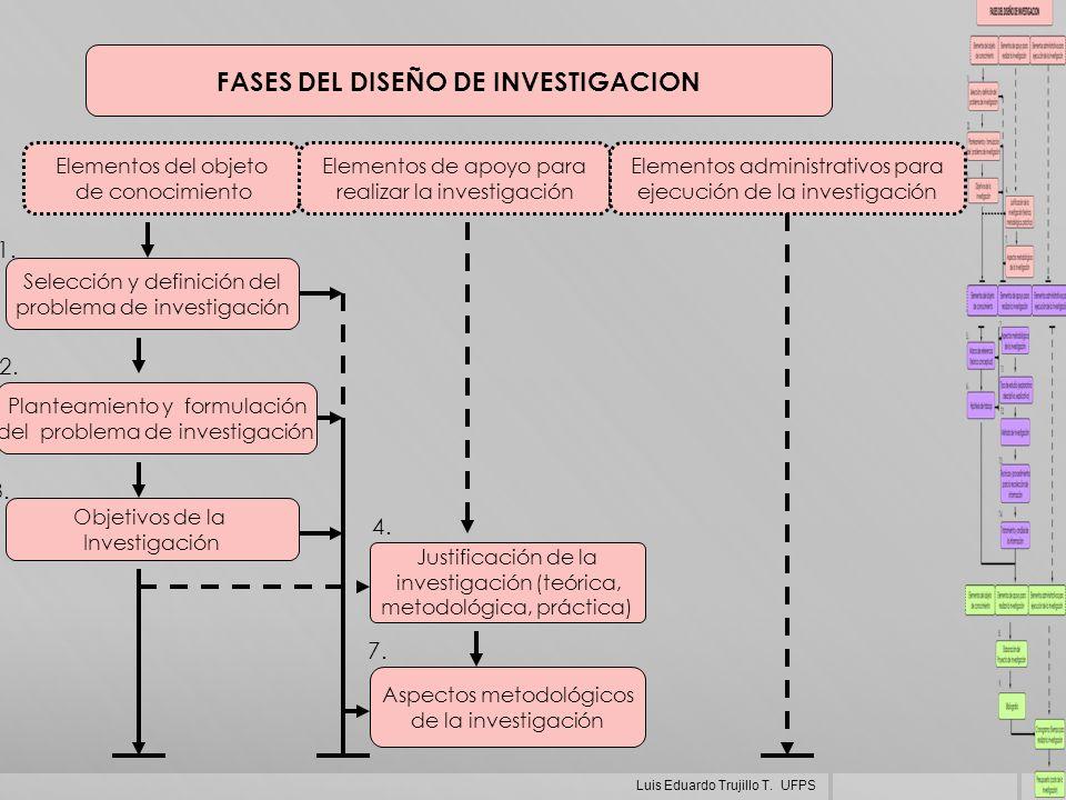 FASES DEL DISEÑO DE INVESTIGACION