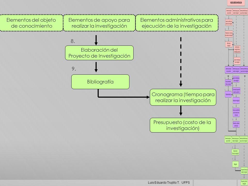 Elementos de apoyo para realizar la investigación