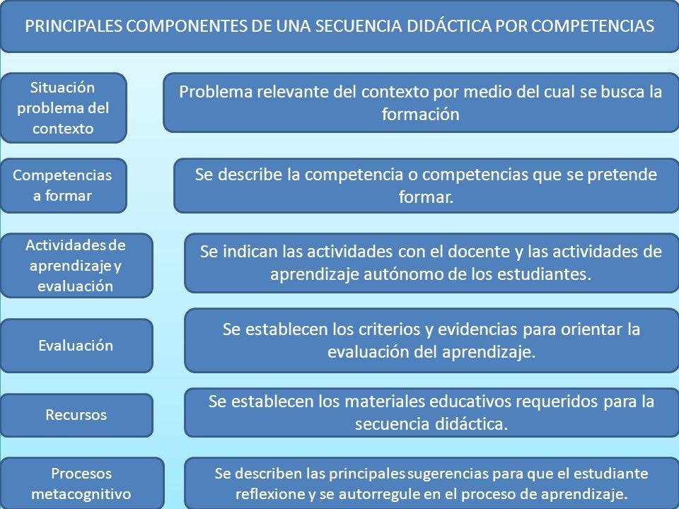 PRINCIPALES COMPONENTES DE UNA SECUENCIA DIDÁCTICA POR COMPETENCIAS