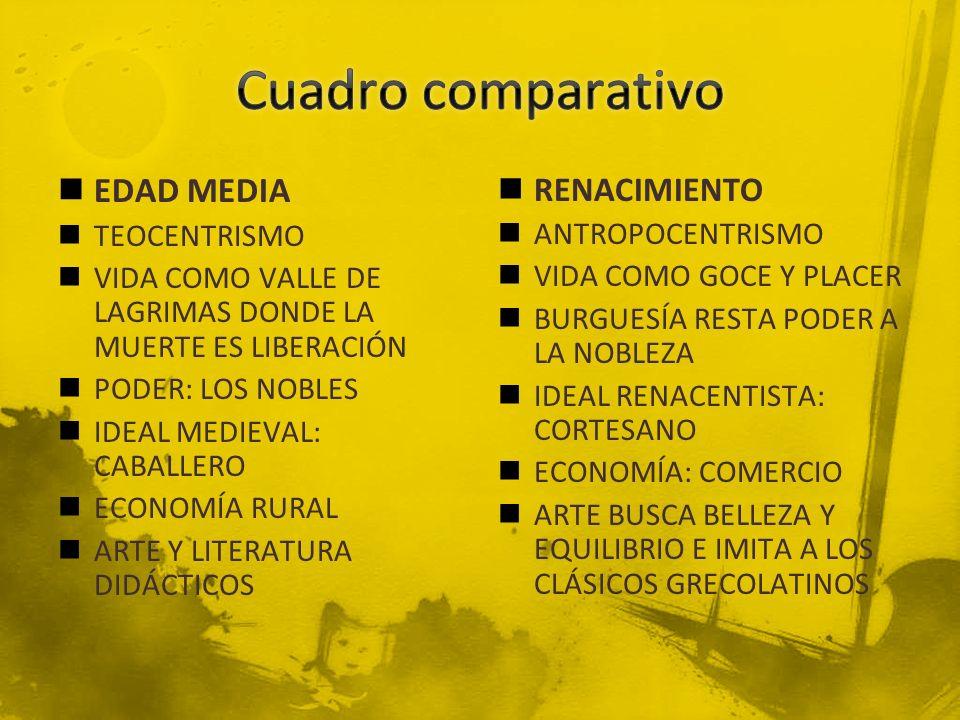 Cuadro comparativo EDAD MEDIA RENACIMIENTO TEOCENTRISMO