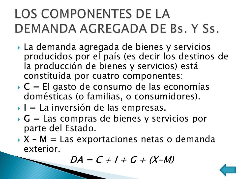 LOS COMPONENTES DE LA DEMANDA AGREGADA DE Bs. Y Ss.