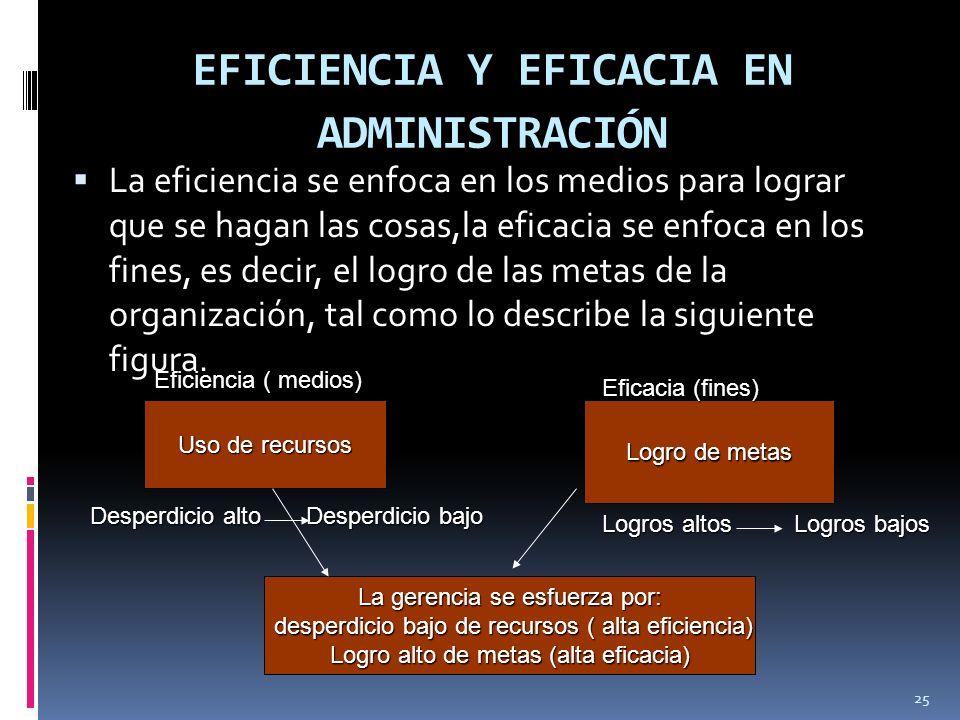 EFICIENCIA Y EFICACIA EN ADMINISTRACIÓN