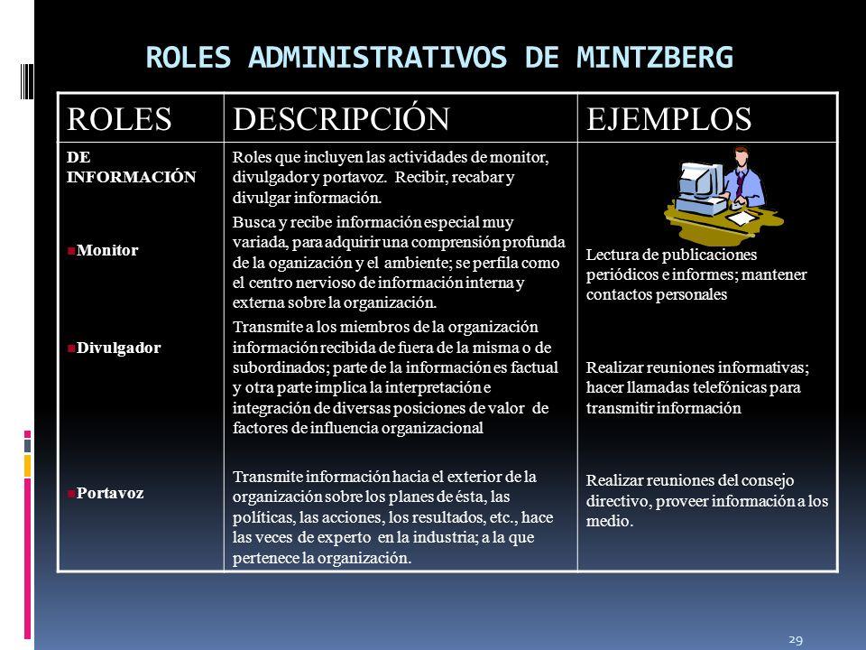 ROLES ADMINISTRATIVOS DE MINTZBERG