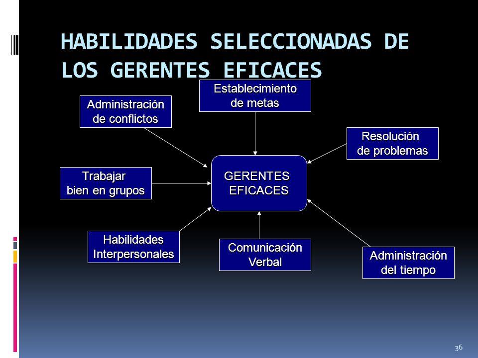 HABILIDADES SELECCIONADAS DE LOS GERENTES EFICACES