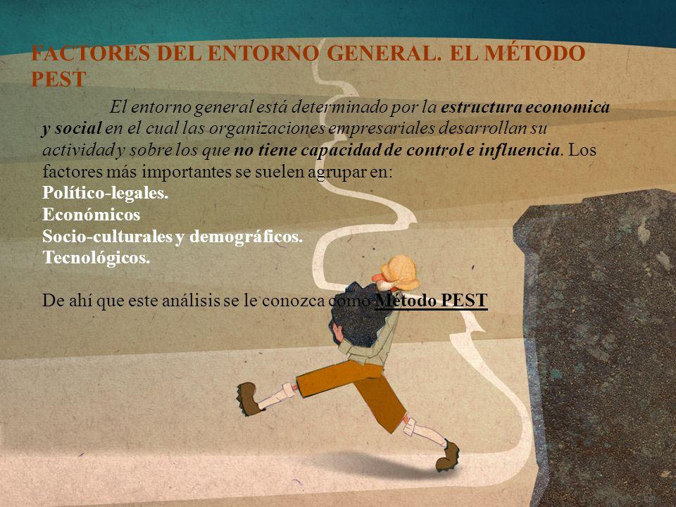 FACTORES DEL ENTORNO GENERAL. EL MÉTODO PEST