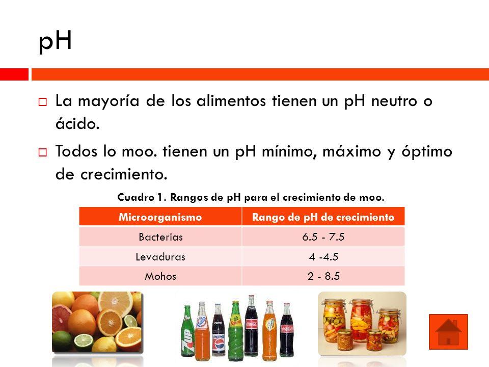 pH La mayoría de los alimentos tienen un pH neutro o ácido.