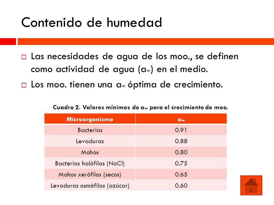 Cuadro 2. Valores mínimos de aw para el crecimiento de moo.