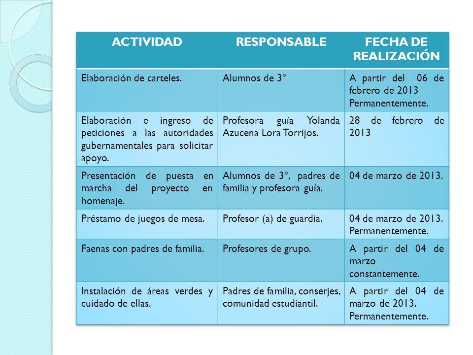 ACTIVIDAD RESPONSABLE FECHA DE REALIZACIÓN