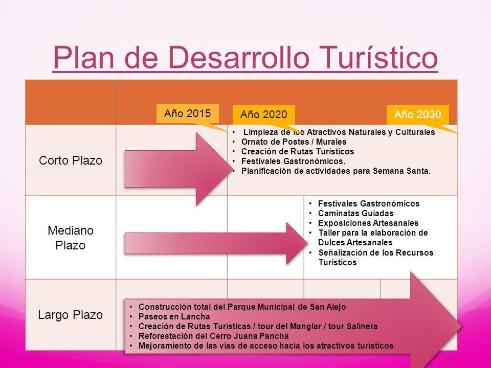Plan de Desarrollo Turístico