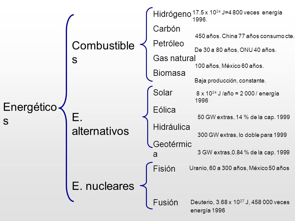 Deuterio, 3.68 x 1027 J, 458 000 veces ..energía 1996 E. nucleares