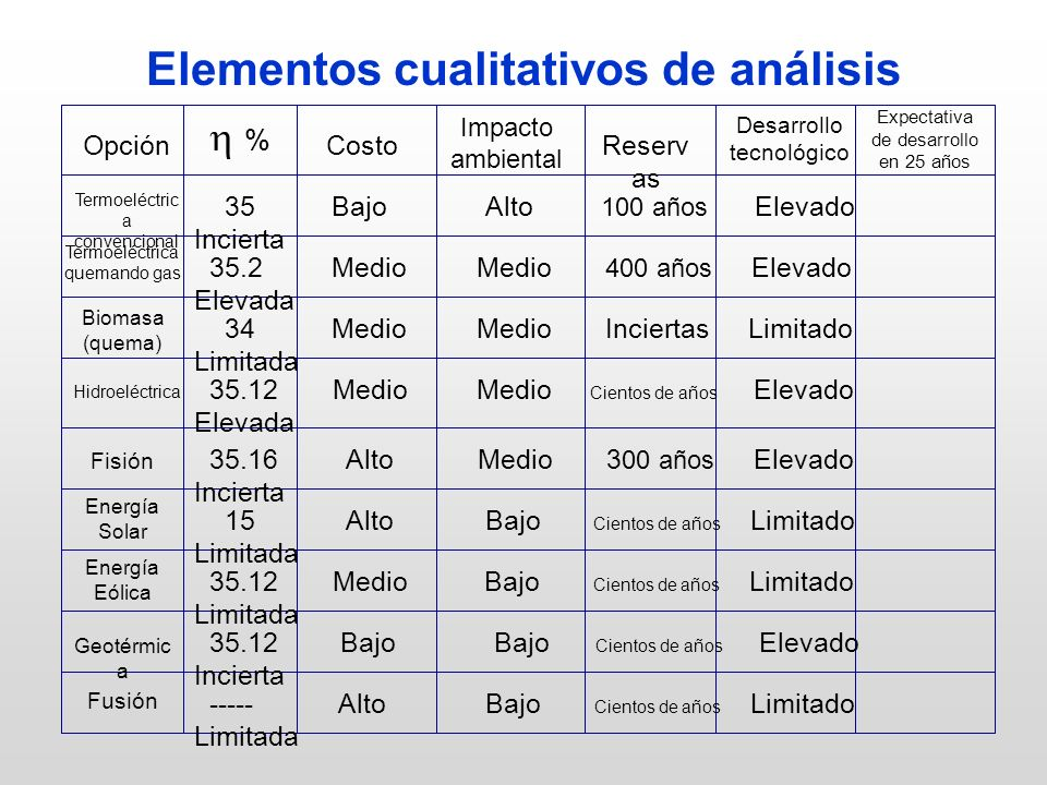 Elementos cualitativos de análisis