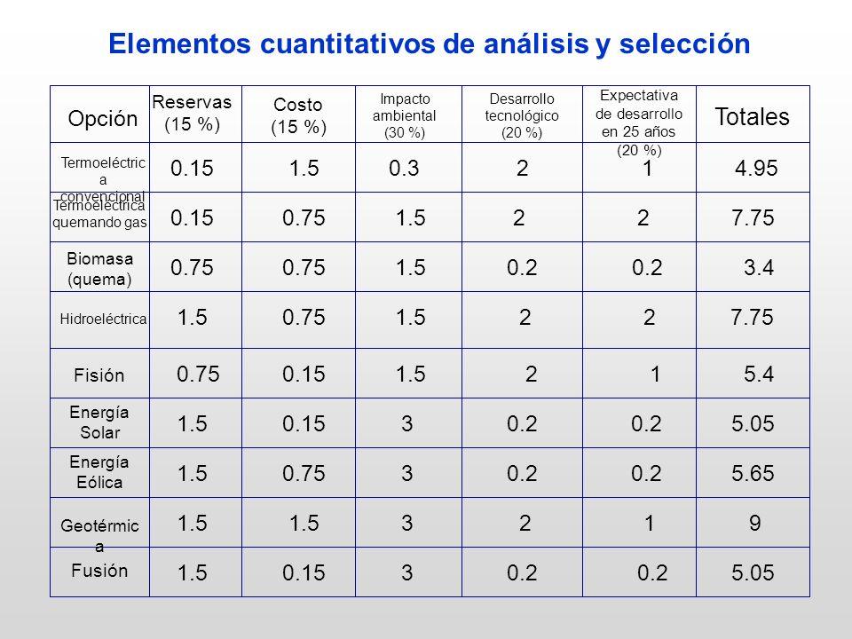 Elementos cuantitativos de análisis y selección