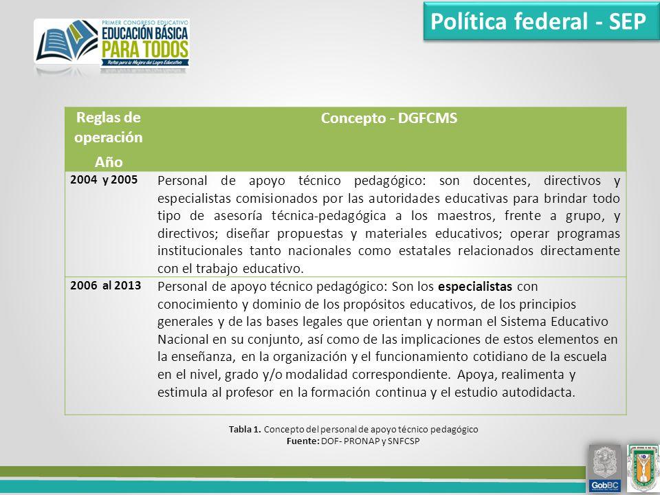 Política federal - SEP Reglas de operación Año Concepto - DGFCMS