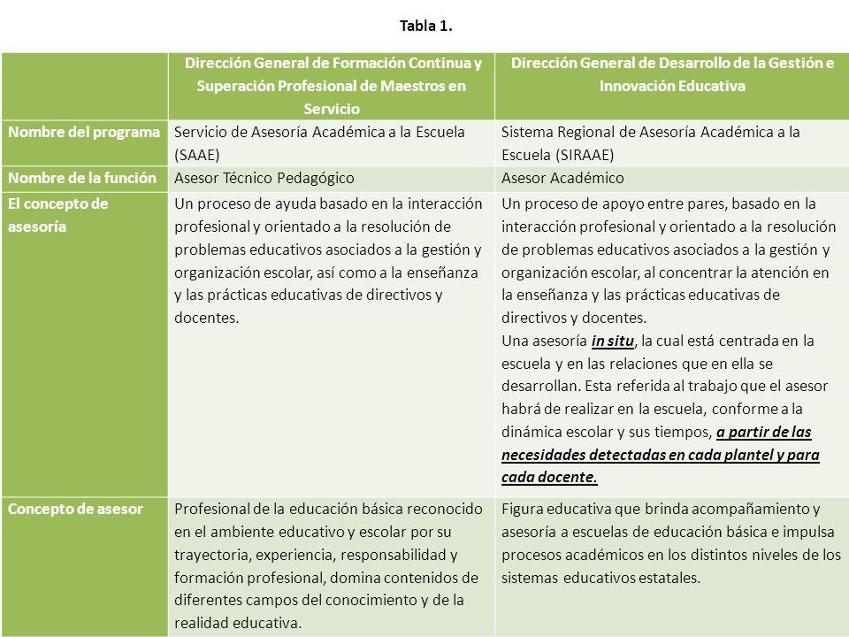 Dirección General de Desarrollo de la Gestión e Innovación Educativa
