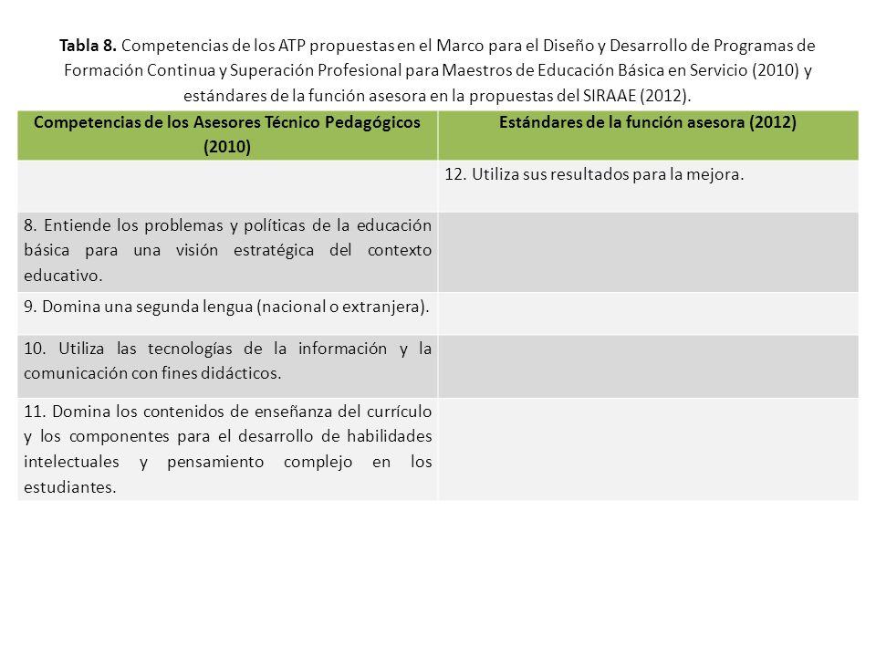 Competencias de los Asesores Técnico Pedagógicos (2010)