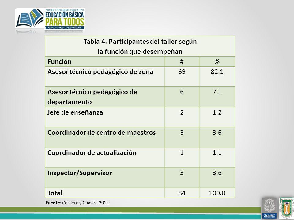 Tabla 4. Participantes del taller según la función que desempeñan