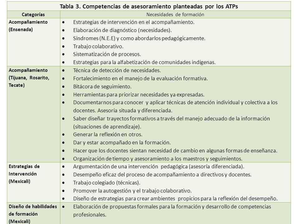 Tabla 3. Competencias de asesoramiento planteadas por los ATPs