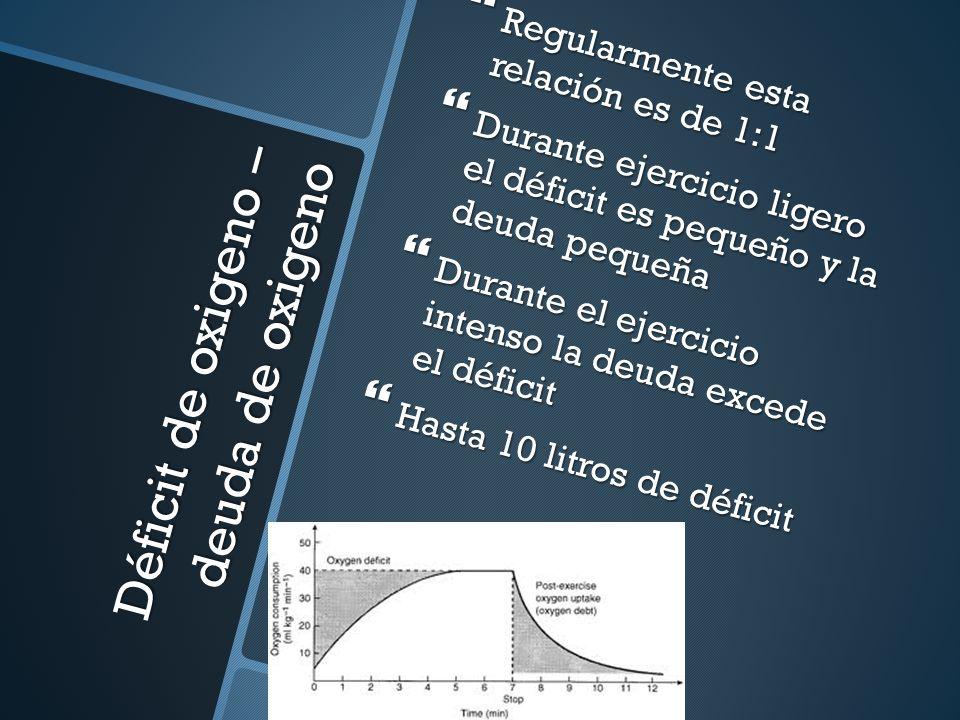 Déficit de oxigeno – deuda de oxigeno