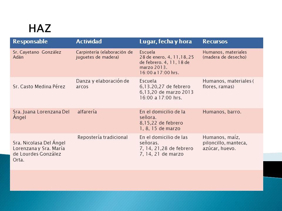 HAZ Responsable Actividad Lugar, fecha y hora Recursos