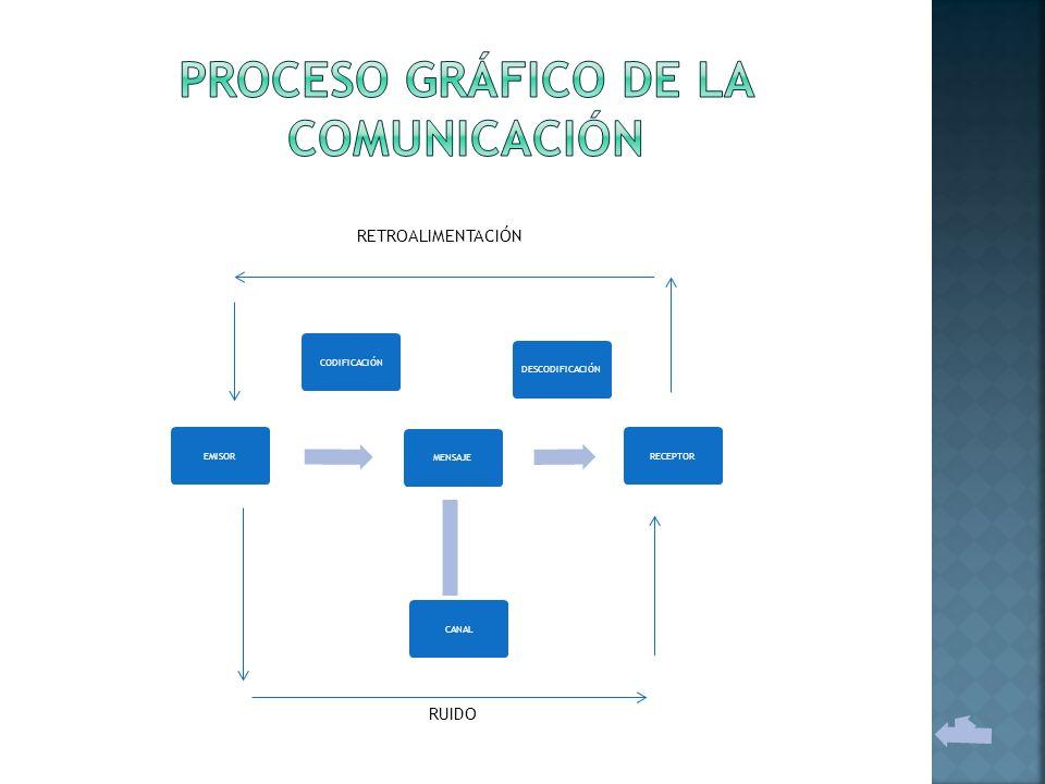PROCESO GRÁFICO DE LA COMUNICACIÓN
